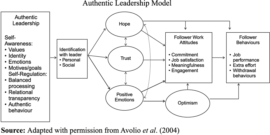 authentic leadersship Authentic leadership is much sought-after based on her research, professor donna ladkin explains why and describes what constitutes authenticity in leaders.